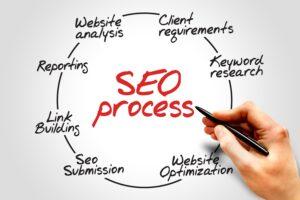 Search Engine Optimization & Digital Marketing in Westport, CT